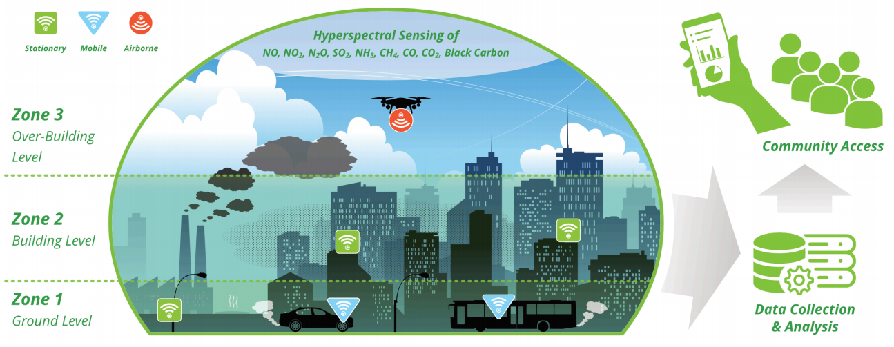 LVF is member of the European project PASSEPARTOUT to measure air pollution in urban areas